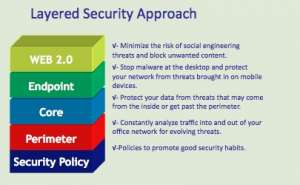 managed_security_layered_approach_clip_image002