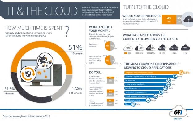 cloud-it-management-survey-2