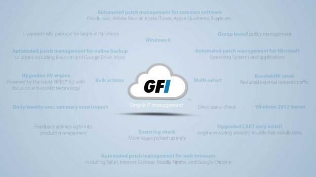 GFI Cloud Featured