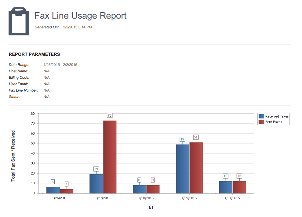Fax usage reports sample